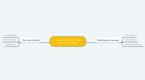 Mind Map: Preparing for the Future with Technology