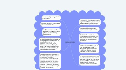 Mind Map: PEDAGOGÍA