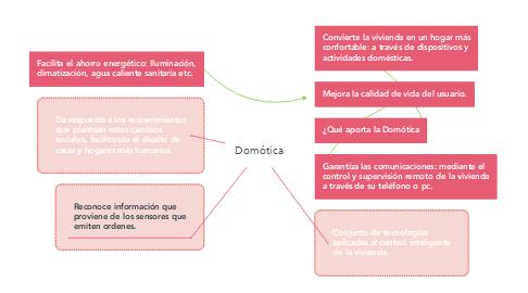 Mind Map: Domótica