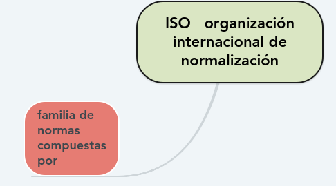 Mind Map: ISO   organización internacional de normalización