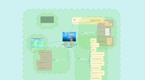 Mind Map: Форматы цифровой информации.  Современные носители цифровой информации