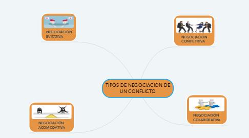 Mind Map: TIPOS DE NEGOCIACION DE UN CONFLICTO