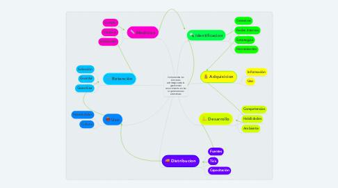 Mind Map: Comprender los procesos estrategicosde la gestion del conocimiento en las organizaciones educativas