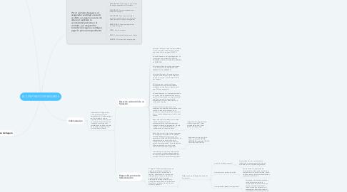Mind Map: EL CONTRATO DE SEGUROS