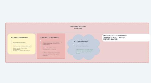 Mind Map: TRANSMISIÓN DE LAS ACCIONES