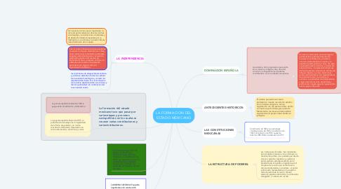 Mind Map: LA FORMACION DEL ESTADO MEXICANO