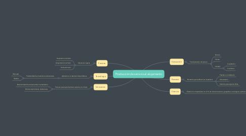 Mind Map: Producción de servicio al alojamiento