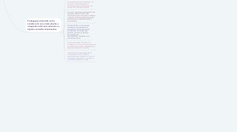 Mind Map: Educación y pedagogía