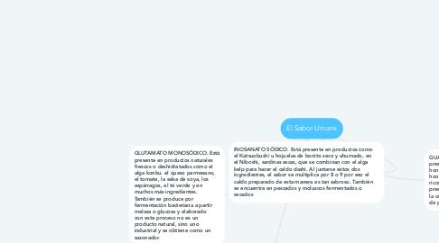 Mind Map: El Sabor Umami