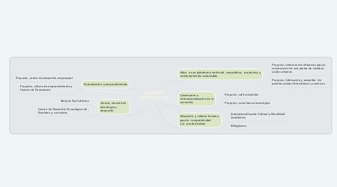 Mind Map: OBJETIVOS ESTRATEGICOS