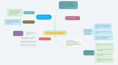 Mind Map: The Global Cellular Network