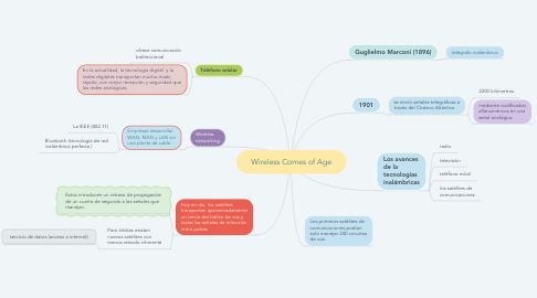 Mind Map: Wireless Comes of Age