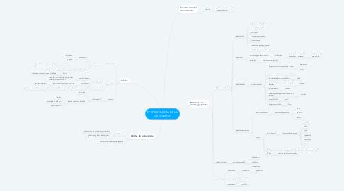Mind Map: EPISTEMOLOGÍA DE LA GEOGRAFÍA