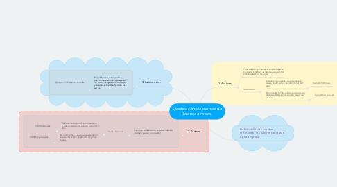 Mind Map: Clasificación de cuentas de Balance o reales.