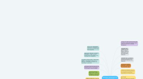 Mind Map: Estructura Institucional y las funciones de las dependencias de la UNIAJC
