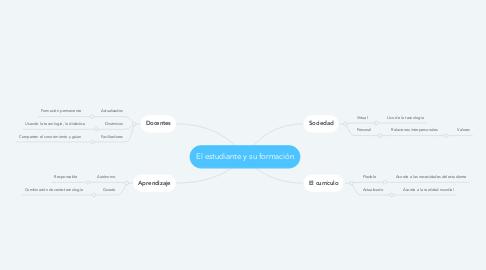 Mind Map: El estudiante y su formación