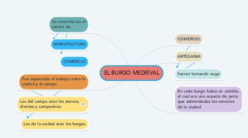 Mind Map: EL BURGO MEDIEVAL
