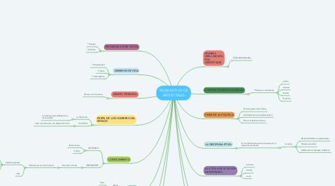 Mind Map: TEORIA ETICA DE ARISTOTELES