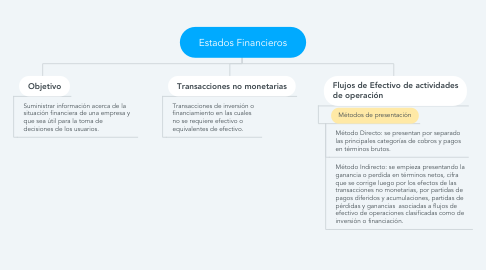 Mind Map: Estados Financieros