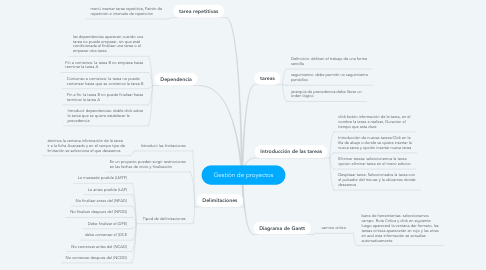 Mind Map: Gestión de proyectos