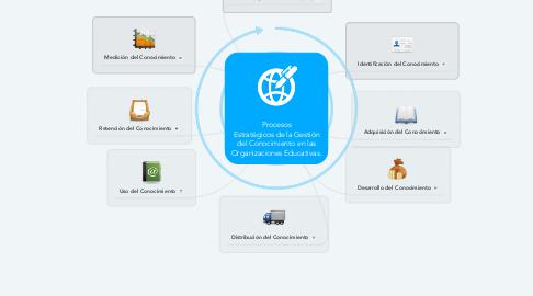 Mind Map: Procesos Estratégicos de la Gestión del Conocimiento en las Organizaciones Educativas.