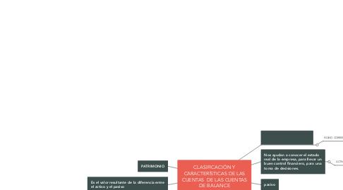 Mind Map: CLASIFICACIÓN Y CARACTERÍSTICAS DE LAS CUENTAS  DE LAS CUENTAS DE BALANCE