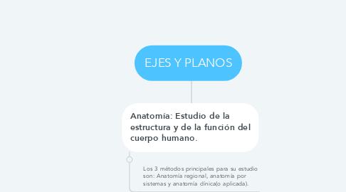 Mind Map: EJES Y PLANOS