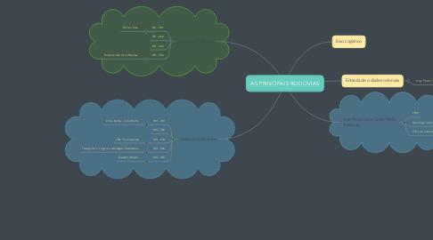 Mind Map: AS PRINCIPAIS RODOVIAS