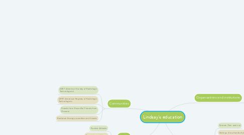 Mind Map: Lindsay's education