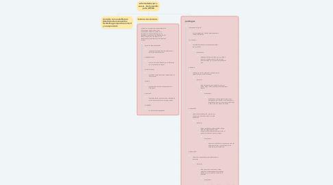 Mind Map: enfermedades por s. aureus_ Derly jeraldin peña_UNAD