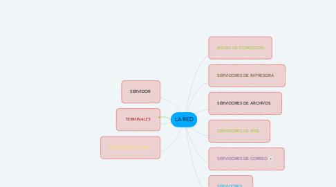 Mind Map: Bluetooth Aplications