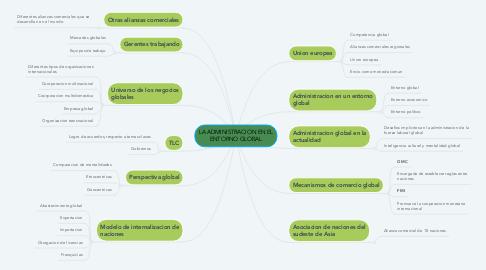 Mind Map: LA ADMINISTRACION EN EL ENTORNO GLOBAL