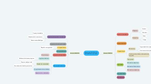 Mind Map: Elementos POSITIVOS y NEGATIVOS del delito.