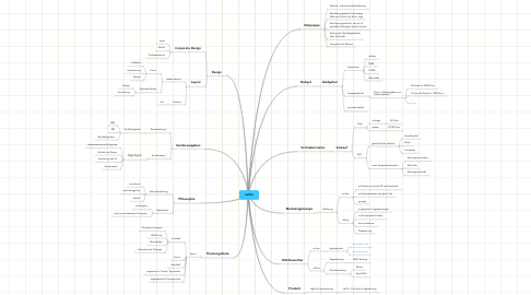 Mind Map: LaOla