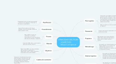Mind Map: FINALIDAD DEL PLAN LOGÍSTICO.         Mapa Conceptual