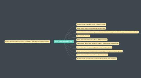 Mind Map: Análisis Científico Cuantitativo.