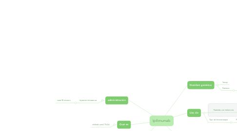 Mind Map: Ipilimumab