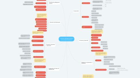 Mind Map: Procesos del departamento de recursos humanos