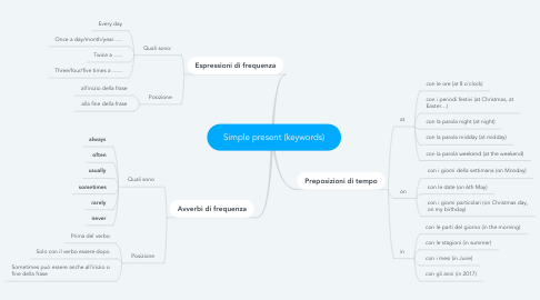 Mind Map: Simple present (keywords)