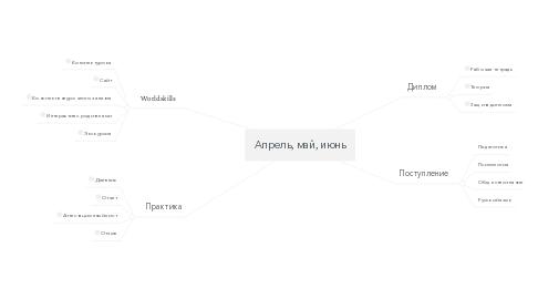 Mind Map: Апрель, май, июнь