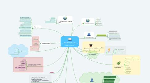 Mind Map: Методика навчання громадянської та історичної освітньої галузі