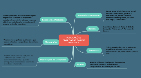 Mind Map: PUBLICAÇÕES DIVULGADAS ONLINE PELA AICE