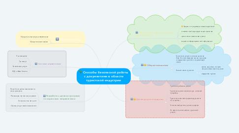 Mind Map: Способы безопасной работы с документами в области туристской индустрии