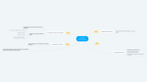 Mind Map: ACTIONS EDUCATIVES