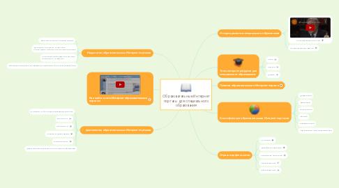 Mind Map: Образовательные Интернет порталы для специального образования