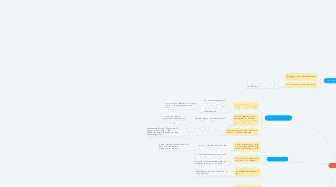 Mind Map: Capitulo 1 Introducción