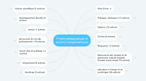 Mind Map: Projets pédagogiques et Actions complémentaires