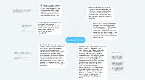 Mind Map: Revolução Acreana