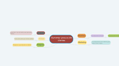 Mind Map: Aumentar procura de clientes