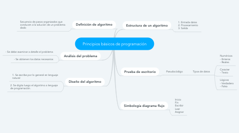 Mind Map: Principios básicos de programación